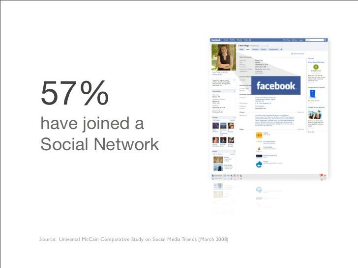 57% have joined a Social Network     Source: Universal McCain Comparative Study on Social Media Trends (March 2008)