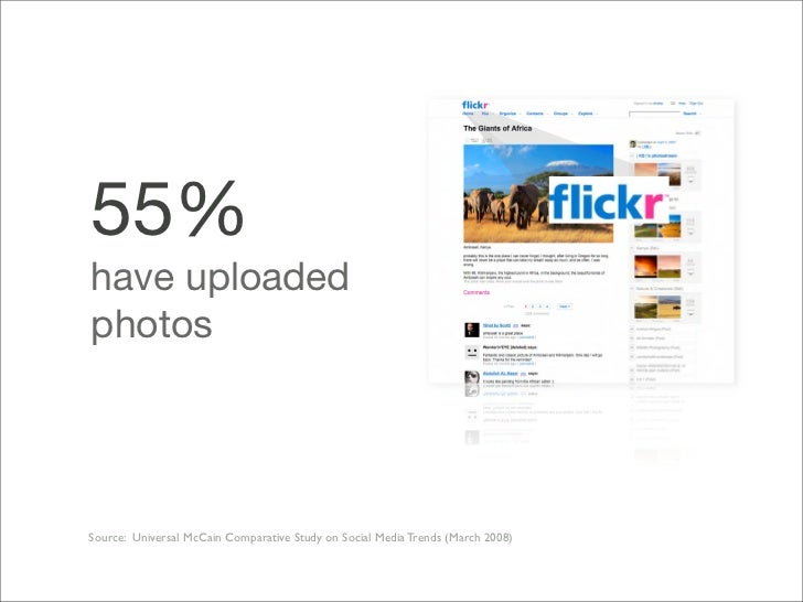 55% have uploaded photos     Source: Universal McCain Comparative Study on Social Media Trends (March 2008)