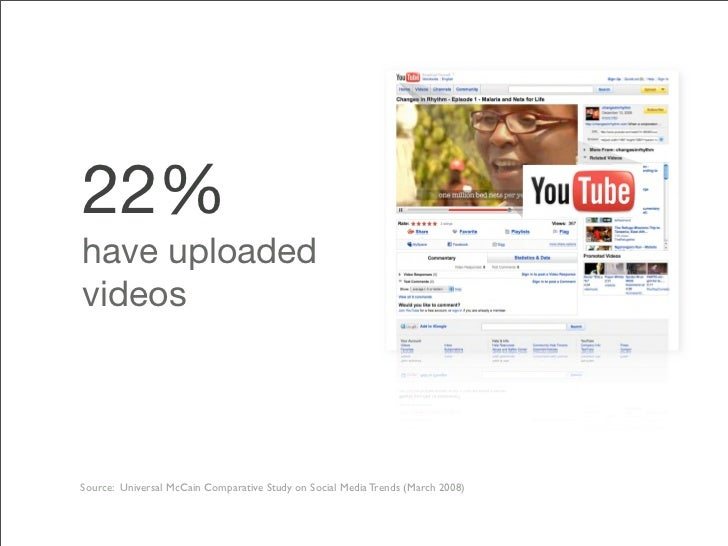22% have uploaded videos     Source: Universal McCain Comparative Study on Social Media Trends (March 2008)