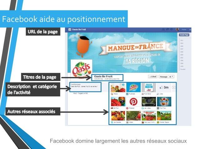 Facebook aide au positionnementFacebook domine largement les autres réseaux sociaux