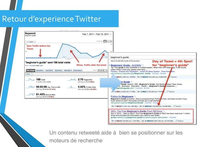 Retour d'experienceTwitterUn contenu retweeté aide à bien se positionner sur lesmoteurs de recherche