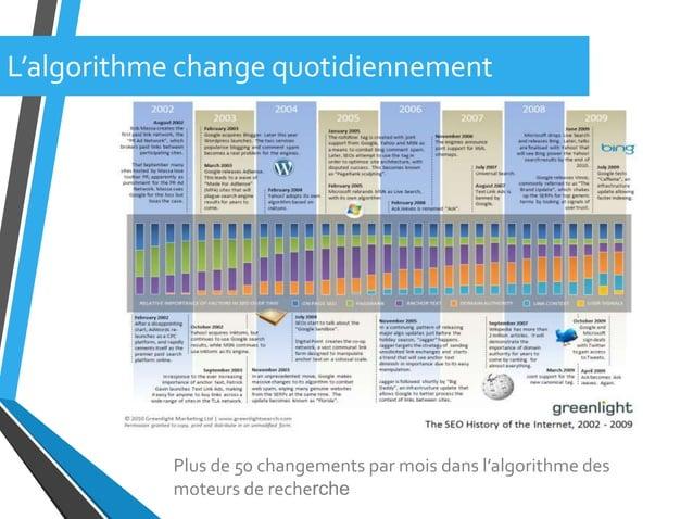 Plus de 50 changements par mois dans l'algorithme desmoteurs de rechercheL'algorithme change quotidiennement