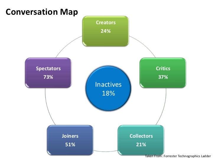 Segmentation<br />Members<br />Donors<br />Patrons<br />Students<br />Detractors<br />Competitors<br />
