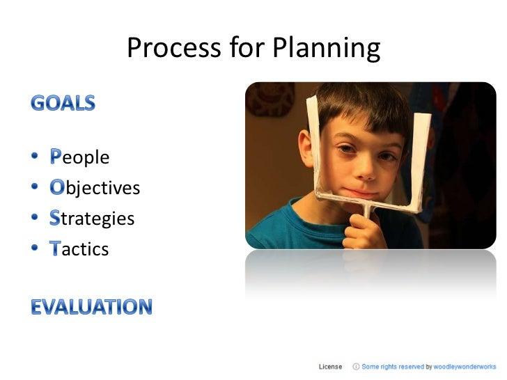 Process for Planning<br />GOALS<br />People<br />Objectives<br />Strategies<br />Tactics<br />EVALUATION<br />