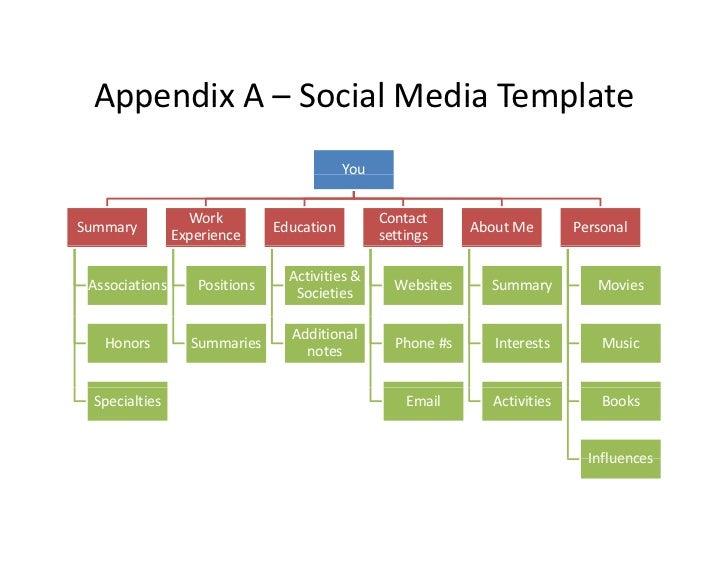 Social Media Plan Of Action For Real Estate Brokers - Social media action plan template