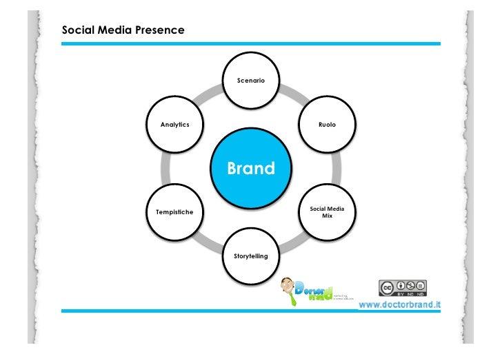 Social Media Presence                                   Scenario                      Analytics                       Ruol...