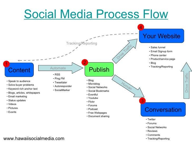 Social Media Process Flow Content Conversation Publish Automate 1 Your Website •  Speak to audience •  Solve buyer problem...