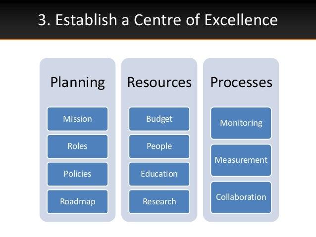 3. Establish a Centre of ExcellencePlanningMissionRolesPoliciesRoadmapResourcesBudgetPeopleEducationResearchProcessesMonit...