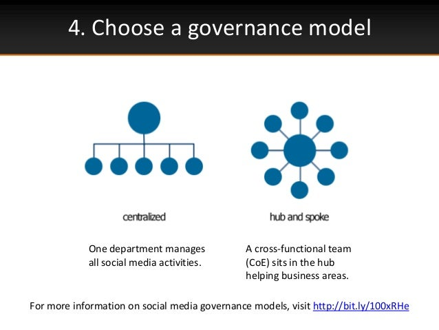 4. Choose a governance modelOne department managesall social media activities.A cross-functional team(CoE) sits in the hub...