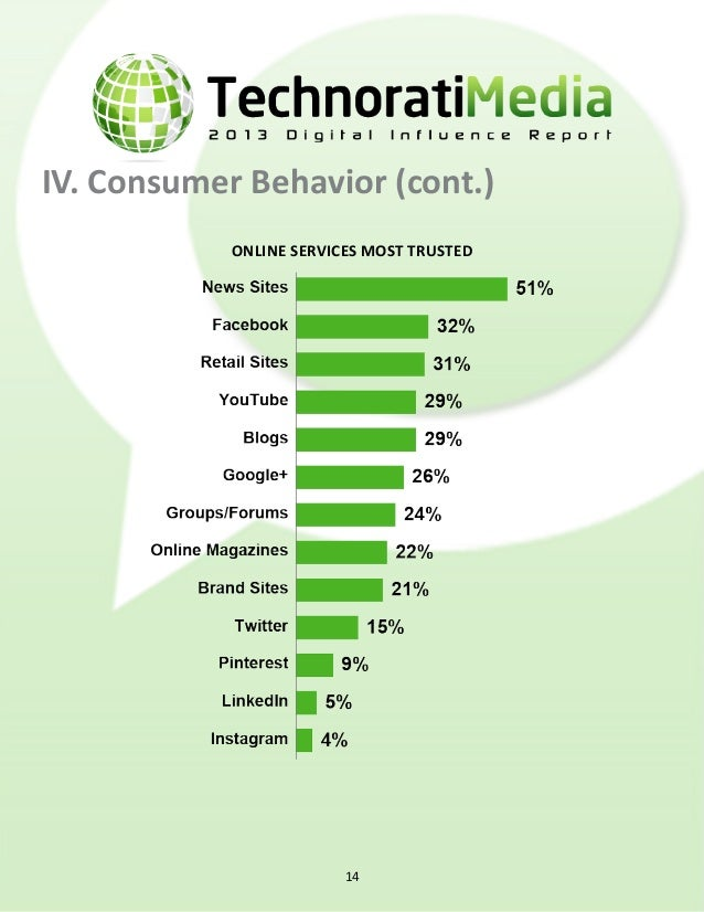 IV. Consumer Behavior (cont.) Online services shared from the most 15