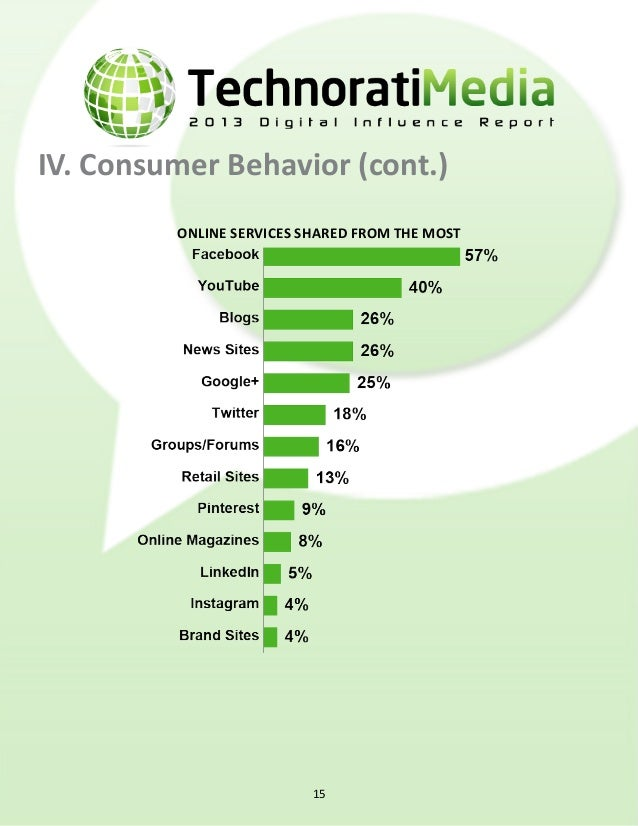 IV. Consumer Behavior (cont.) Online services most likely to influence a purchase 16