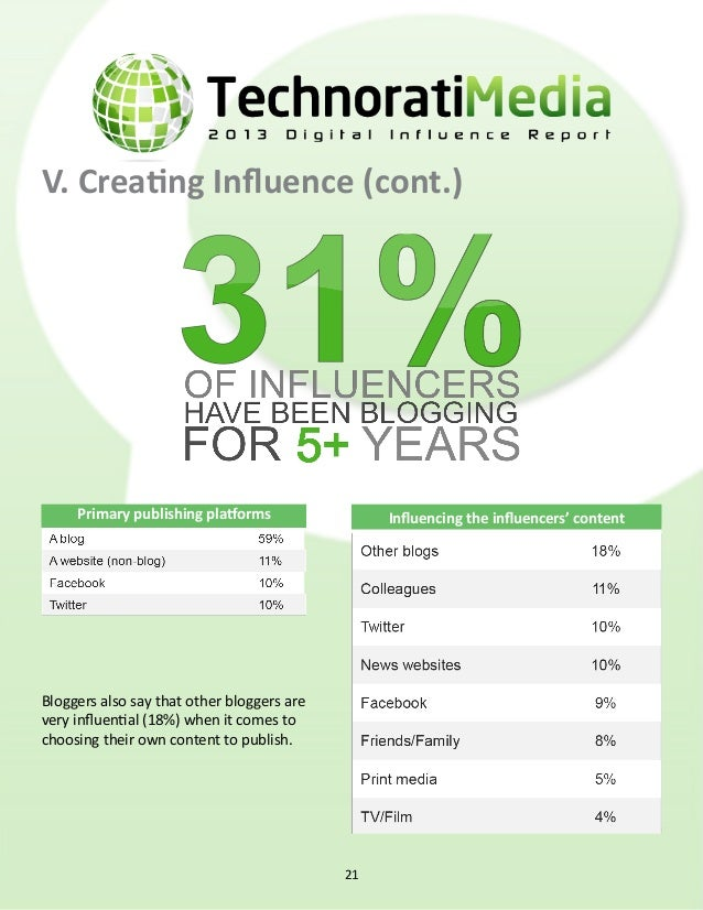 V. Creating Influence (cont.) where influencers are social Facebook and Twitter are the most popular social platforms for ...