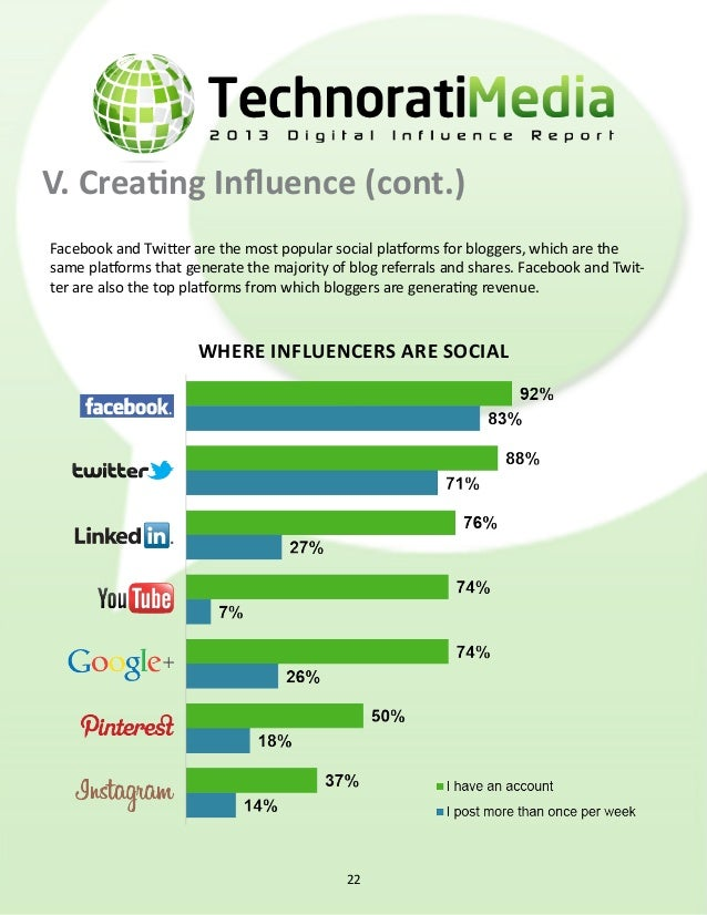 V. Creating Influence (cont.) how social works for influencers 23