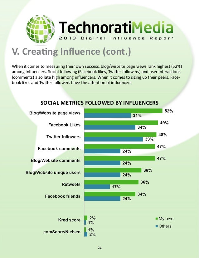 VI. Influencers & Revenue Annual Revenue Nearly two-thirds of influencers say they make money from blogging, but more than...
