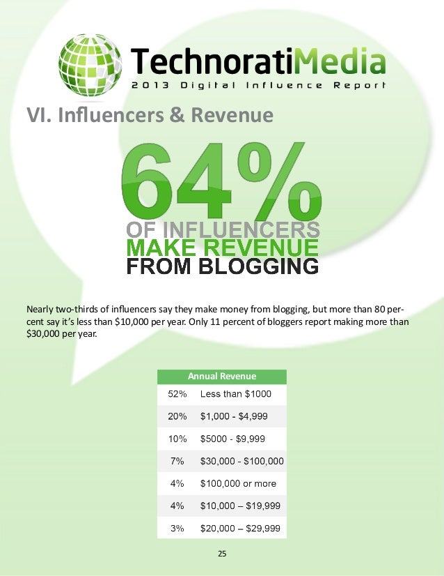 how influencers earn revenue *Banner ads per page VI. Influencers & Revenue (cont.) Most bloggers' reported income was a r...