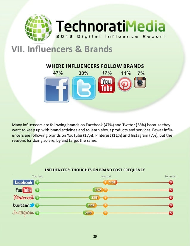 VII. Influencers & Brands (cont.) why influencers follow brands 30