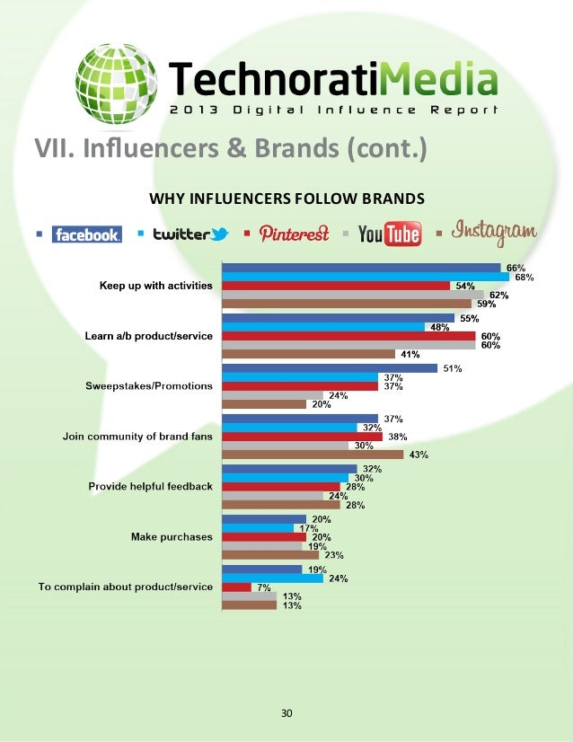 VII. Influencers & Brands (cont.) Basis for working with brands Source for branding opportunities branding requests per we...