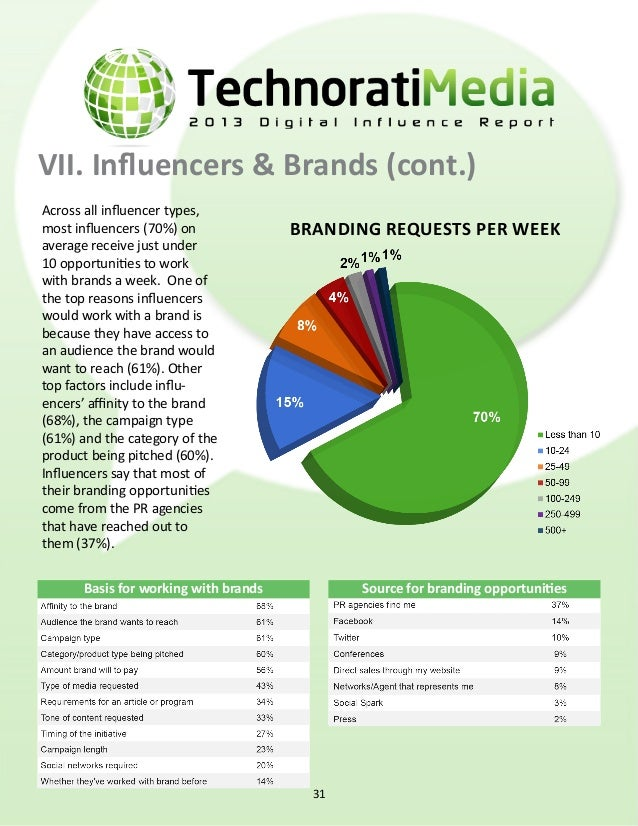 VII. Influencers & Brands (cont.) Preference of branding initiatives Influencers most prefer receiving a first look or rev...