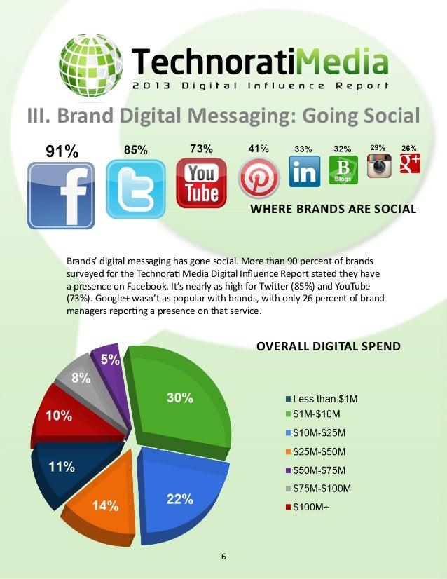 III. Brand Digital Messaging (cont.) digital budget breakdown Social budget breakdown We see that brands are spending the ...