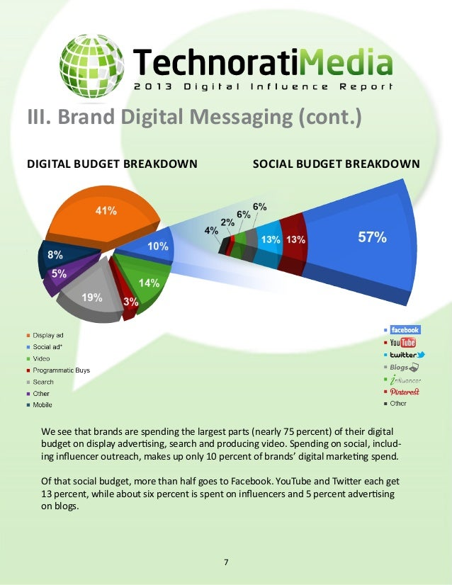 III. Brand Digital Messaging (cont.) digital spending increases digital budget outlook Brand managers report an expected i...