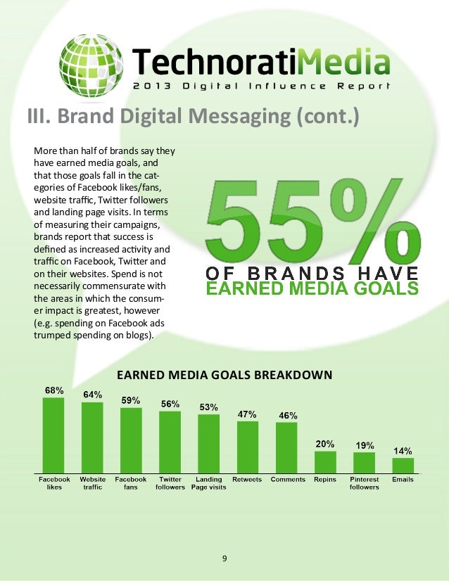 III. Brand Digital Messaging (cont.) HOW BRANDS MEASURE EARNED MEDIA SUCCESS 10