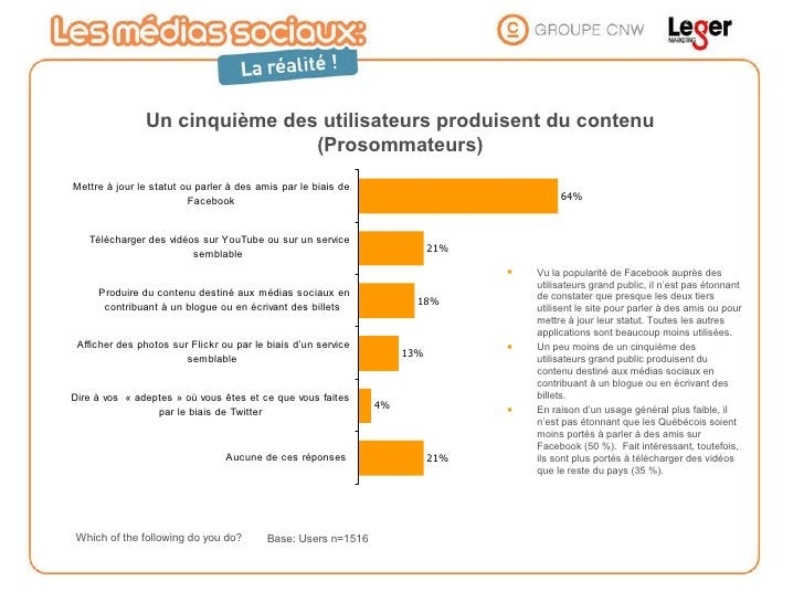 Which of the following do you do? Un cinquième des utilisateurs produisent du contenu (Prosommateurs) <ul><li>Vu la popula...