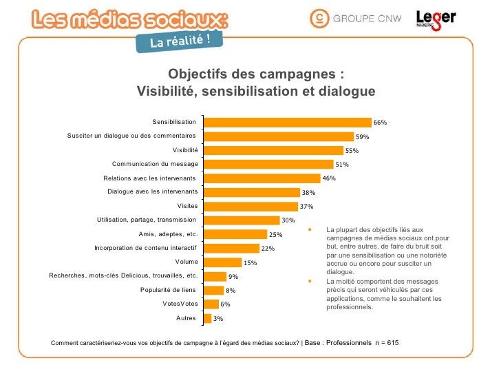 Objectifs des campagnes : Visibilité, sensibilisation et dialogue <ul><li>La plupart des objectifs liés aux campagnes de m...