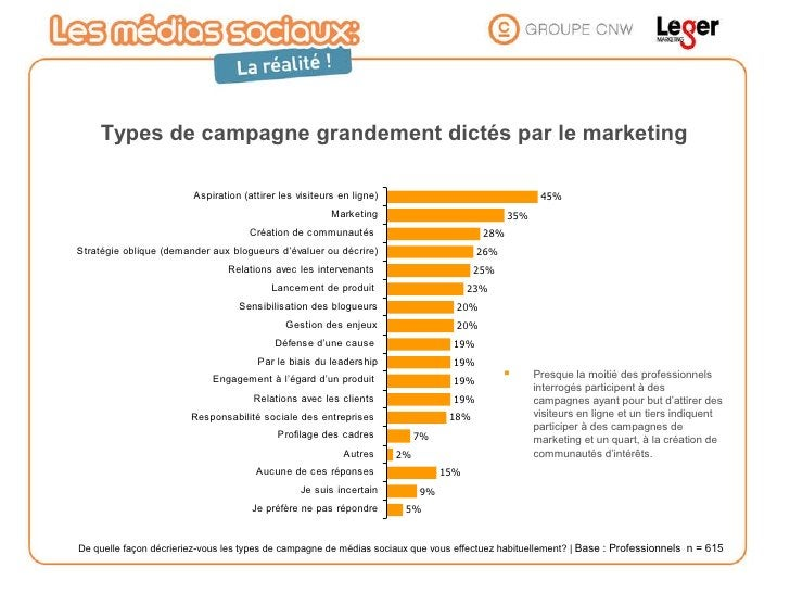Types de campagne grandement dictés par le marketing <ul><li>Presque la moitié des professionnels interrogés participent à...