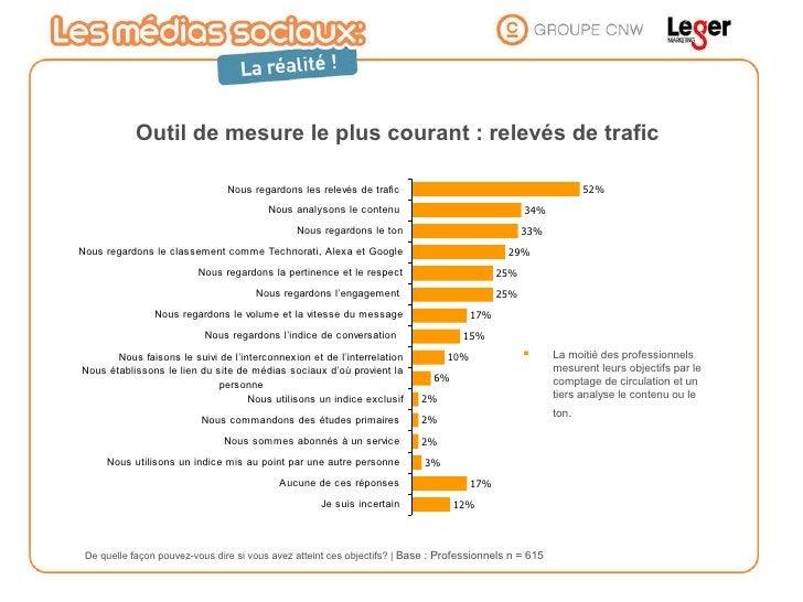 Outil de mesure le plus courant : relevés de trafic <ul><li>La moitié des professionnels mesurent leurs objectifs par le c...