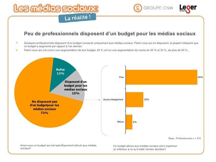 Avez-vous un budget qui est spécifiquement alloué aux médias sociaux?  Peu de professionnels disposent d'un budget pour le...