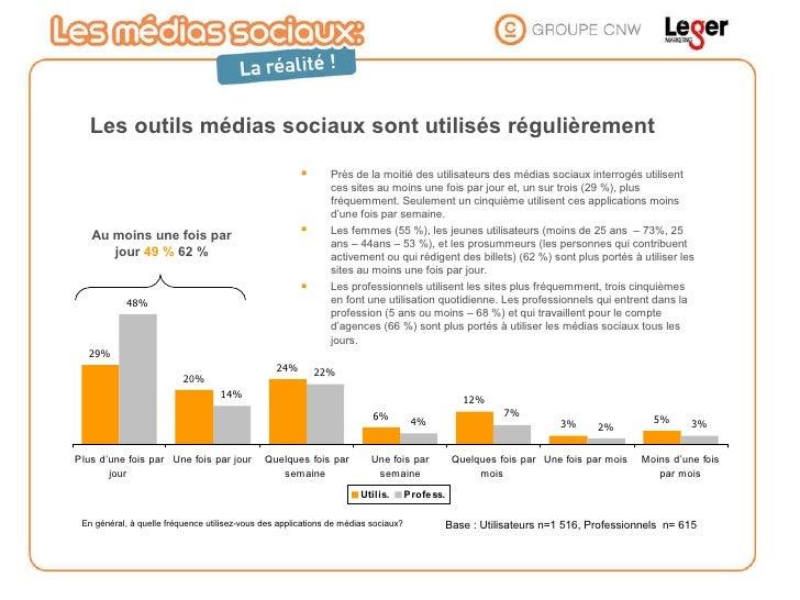 En général, à quelle fréquence utilisez-vous des applications de médias sociaux? Au moins une fois par jour   49 %   62 % ...