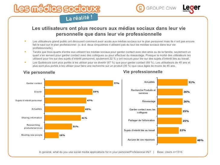 In general, what do you use social media applications for in your personal/Professional life?     Base: Users n=1516 Les u...