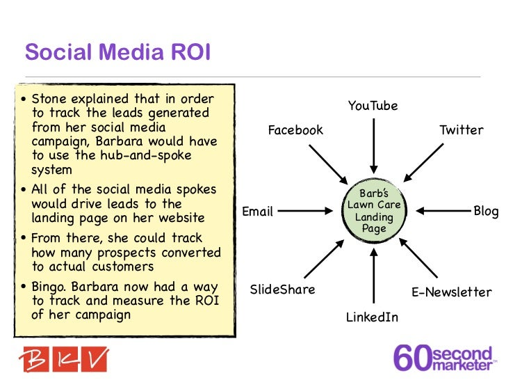 Social Media ROI• Stone explained that in order                   YouTube  to track the leads generated  from her social m...