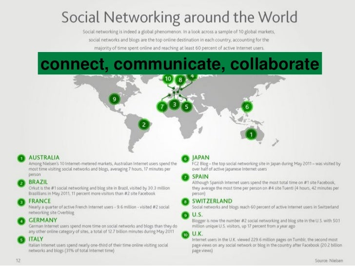 connect, communicate, collaborate