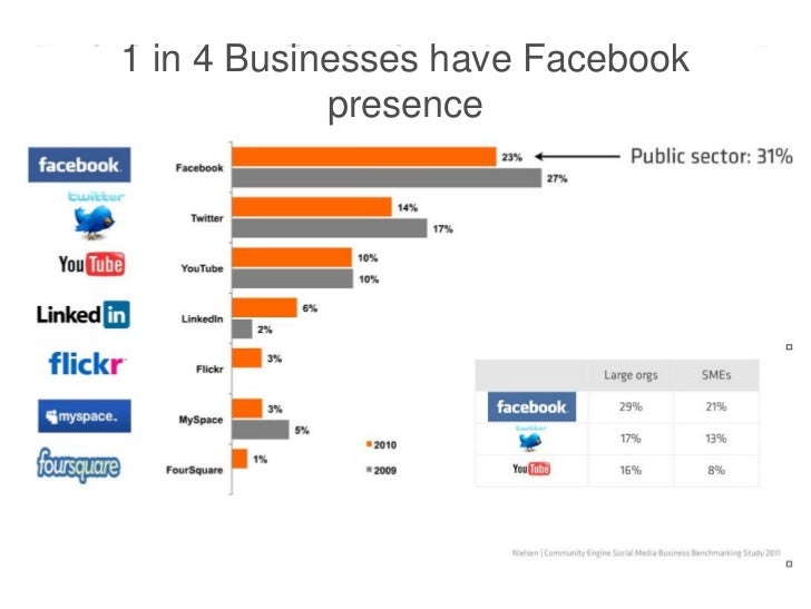 1 in 4 Businesses have Facebook            presence
