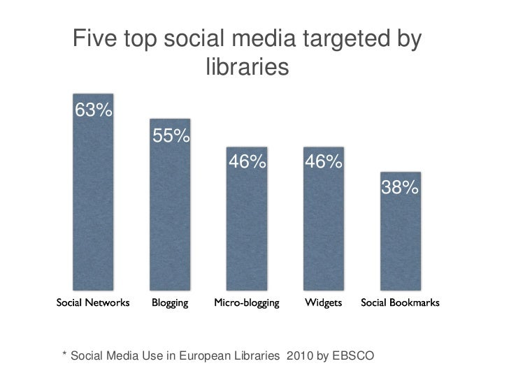 Five top social media targeted by              libraries  63%               55%                            46%          46...