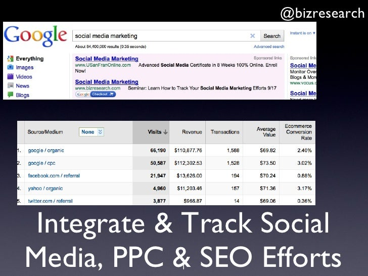 Integrate & Track Social Media, PPC & SEO Efforts @bizresearch