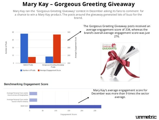 Mary Kay – Gorgeous Greeting Giveaway Mary Kay ran the 'Gorgeous Greeting Giveaway' contest in December asking its fans to...