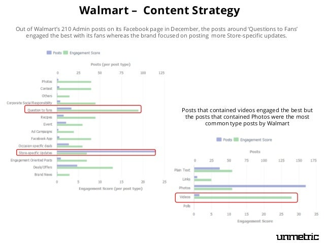 Walmart – Content Strategy Out of Walmart's 210 Admin posts on its Facebook page in December, the posts around 'Questions ...