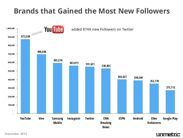 Brands that Gained the Most New Followers added 874K new Followers on Twitter  1,000,000  900,000  873,934  800,000  696,8...