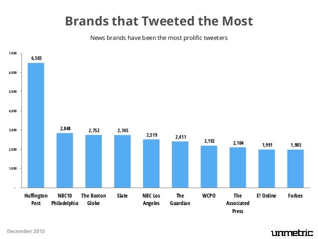 Brands that Tweeted the Most News brands have been the most prolific tweeters 7,000  6,503  6,000  5,000  4,000  2,848  3,...
