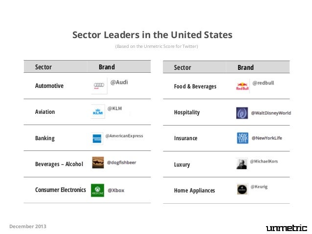 Sector Leaders in the United States (Based on the Unmetric Score for Twitter)  Sector  Brand  Sector  Automotive  Food & B...