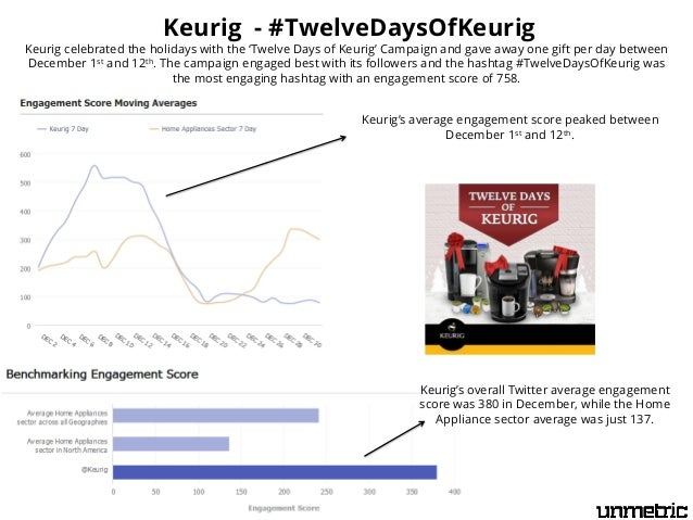 Keurig - #TwelveDaysOfKeurig  Keurig celebrated the holidays with the 'Twelve Days of Keurig' Campaign and gave away one g...