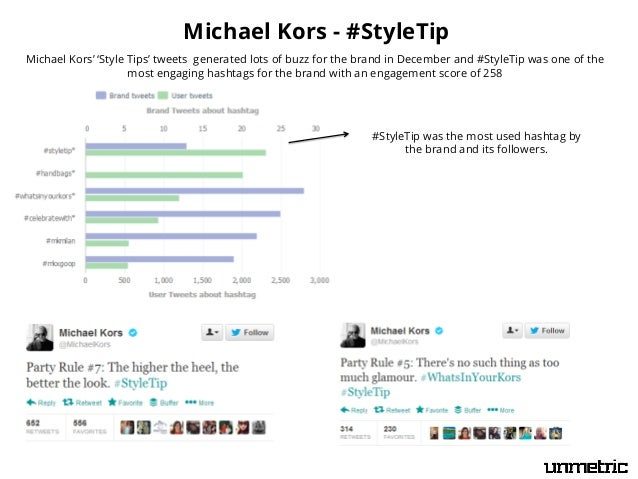 Michael Kors - #StyleTip Michael Kors' 'Style Tips' tweets generated lots of buzz for the brand in December and #StyleTip ...