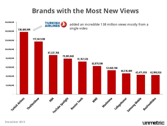 Brands with the Most New Views 160,000,000  140,000,000  added an incredible 138 million views mostly from a single video ...