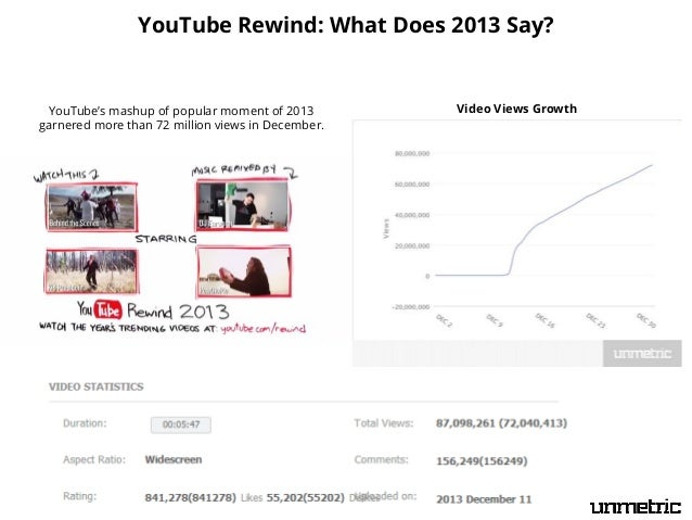 YouTube Rewind: What Does 2013 Say?  YouTube's mashup of popular moment of 2013 garnered more than 72 million views in Dec...