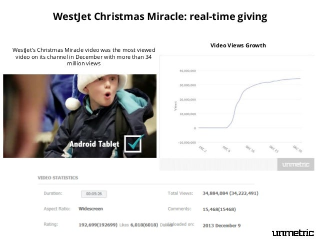 WestJet Christmas Miracle: real-time giving WestJet's Christmas Miracle video was the most viewed video on its channel in ...