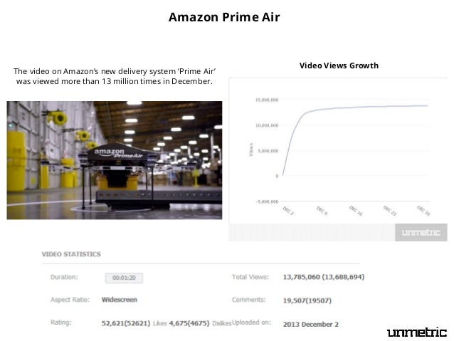 Amazon Prime Air  The video on Amazon's new delivery system 'Prime Air' was viewed more than 13 million times in December....