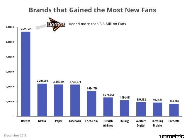 Brands that Gained the Most New Fans 6,000,000  Added more than 5.6 Million Fans 5,695,591  5,000,000  4,000,000  3,000,00...
