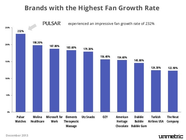 Brands with the Highest Fan Growth Rate experienced an impressive fan growth rate of 232% 250%  232%  198.30%  200%  187.8...